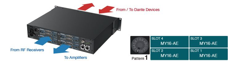 Example 1: Interfacing to amp racks and RF receivers